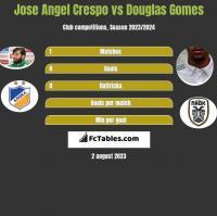 Jose Angel Crespo vs Douglas Gomes h2h player stats