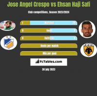 Jose Angel Crespo vs Ehsan Haji Safi h2h player stats