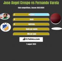 Jose Angel Crespo vs Fernando Varela h2h player stats