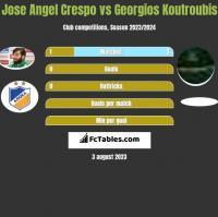 Jose Angel Crespo vs Georgios Koutroubis h2h player stats