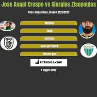 Jose Angel Crespo vs Giorgios Zisopoulos h2h player stats