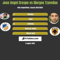 Jose Angel Crespo vs Giorgos Tzavellas h2h player stats