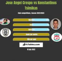 Jose Angel Crespo vs Konstantinos Tsimikas h2h player stats