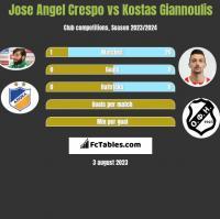 Jose Angel Crespo vs Kostas Giannoulis h2h player stats