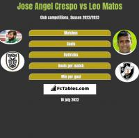 Jose Angel Crespo vs Leo Matos h2h player stats