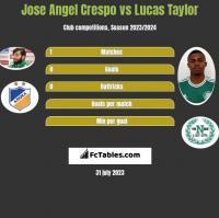 Jose Angel Crespo vs Lucas Taylor h2h player stats