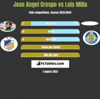 Jose Angel Crespo vs Luis Milla h2h player stats