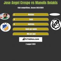 Jose Angel Crespo vs Manolis Bolakis h2h player stats
