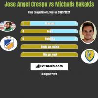 Jose Angel Crespo vs Michalis Bakakis h2h player stats