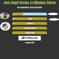 Jose Angel Crespo vs Nikolaos Vafeas h2h player stats