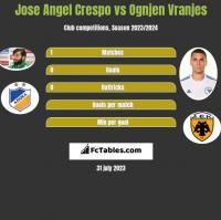 Jose Angel Crespo vs Ognjen Vranjes h2h player stats