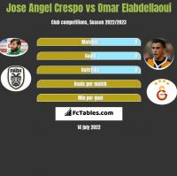 Jose Angel Crespo vs Omar Elabdellaoui h2h player stats