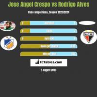 Jose Angel Crespo vs Rodrigo Alves h2h player stats