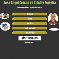 Jose Angel Crespo vs Sidcley Ferreira h2h player stats