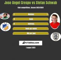 Jose Angel Crespo vs Stefan Schwab h2h player stats