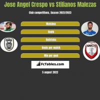 Jose Angel Crespo vs Stilianos Malezas h2h player stats
