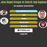 Jose Angel Crespo vs Sverrir Ingi Ingason h2h player stats