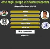 Jose Angel Crespo vs Yevhen Khacheridi h2h player stats