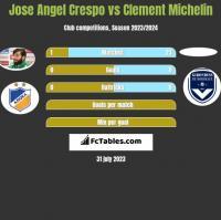 Jose Angel Crespo vs Clement Michelin h2h player stats