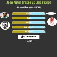 Jose Angel Crespo vs Luis Suarez h2h player stats