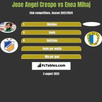 Jose Angel Crespo vs Enea Mihaj h2h player stats