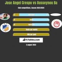 Jose Angel Crespo vs Ousseynou Ba h2h player stats