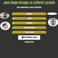 Jose Angel Crespo vs Lefteris Lyratzis h2h player stats