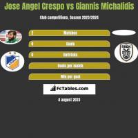 Jose Angel Crespo vs Giannis Michalidis h2h player stats