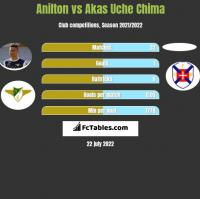 Jose Anilton Junior vs Akas Uche Chima h2h player stats