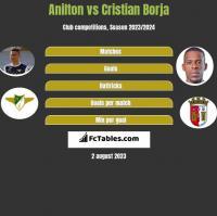 Jose Anilton Junior vs Cristian Borja h2h player stats