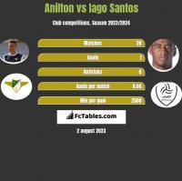 Anilton vs Iago Santos h2h player stats