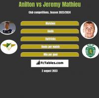 Jose Anilton Junior vs Jeremy Mathieu h2h player stats