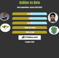 Jose Anilton Junior vs Neto h2h player stats