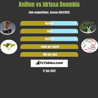 Jose Anilton Junior vs Idrissa Doumbia h2h player stats