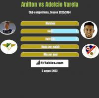 Jose Anilton Junior vs Adelcio Varela h2h player stats