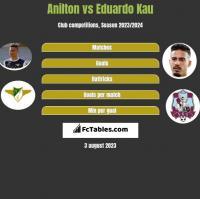 Jose Anilton Junior vs Eduardo Kau h2h player stats