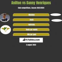 Jose Anilton Junior vs Danny Henriques h2h player stats