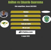 Jose Anilton Junior vs Eduardo Quaresma h2h player stats