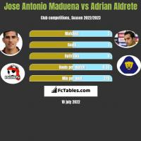 Jose Antonio Maduena vs Adrian Aldrete h2h player stats