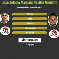 Jose Antonio Maduena vs Alan Mendoza h2h player stats