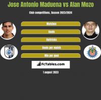 Jose Antonio Maduena vs Alan Mozo h2h player stats