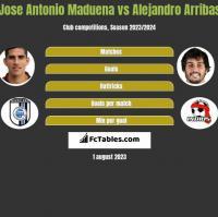 Jose Antonio Maduena vs Alejandro Arribas h2h player stats