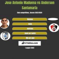 Jose Antonio Maduena vs Anderson Santamaria h2h player stats
