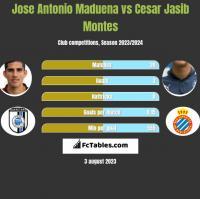 Jose Antonio Maduena vs Cesar Jasib Montes h2h player stats