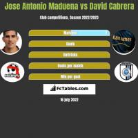 Jose Antonio Maduena vs David Cabrera h2h player stats