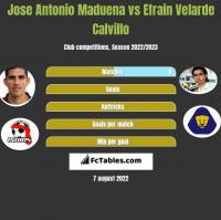 Jose Antonio Maduena vs Efrain Velarde Calvillo h2h player stats