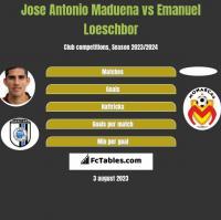 Jose Antonio Maduena vs Emanuel Loeschbor h2h player stats