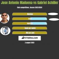 Jose Antonio Maduena vs Gabriel Achilier h2h player stats