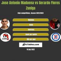Jose Antonio Maduena vs Gerardo Flores Zuniga h2h player stats
