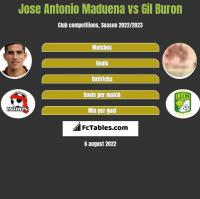 Jose Antonio Maduena vs Gil Buron h2h player stats